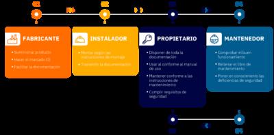 infografía-fabricante-instalador-propietario-mantenedor ida y vuelta