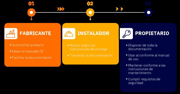 infografías del fabricante. instalador y propietario