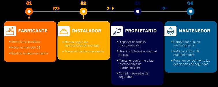 infografía-fabricante-instalador-propietario-mantenedor
