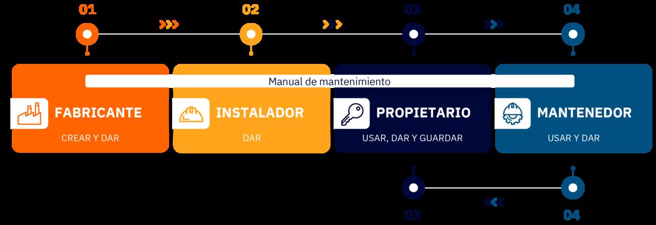 infografía manual de mantenimiento